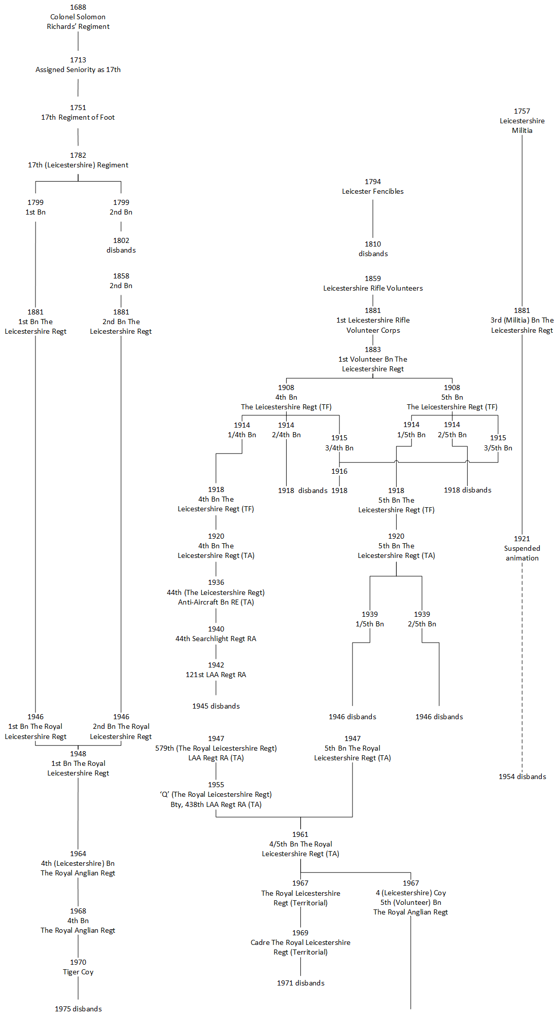 The Family Tree of Leicestershire's Infantry 1688 - 1975